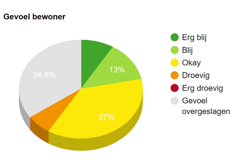 GrowPad - resultaten armoedebestrijding met online app